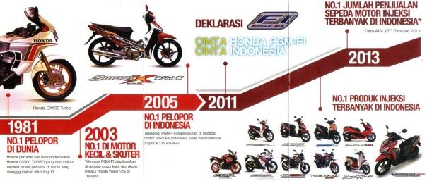 Skema Gambaran penerapan Injeksi pada motor Honda