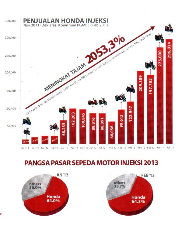 Penjualan Honda Injeksi 2011 - Peb 2013
