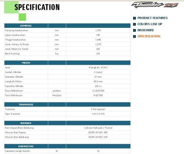 Spesifikasi Suzuki Thunder 125cc