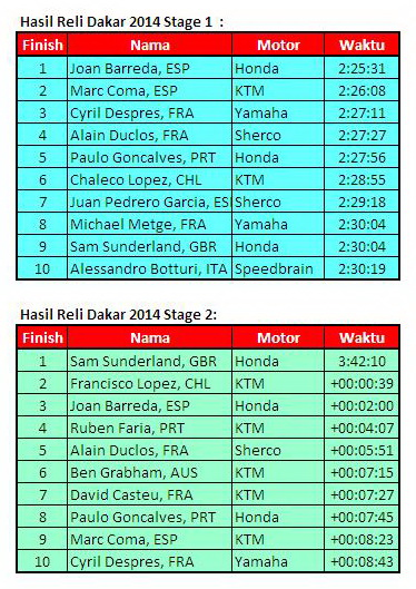 Hasil Stage 1 & 2