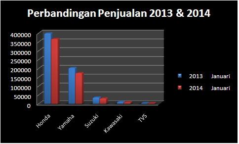 Perbandingan Januari 2013 dan 2014