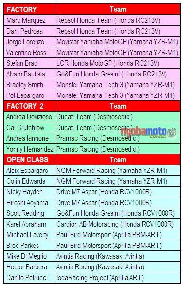 Susunan Rider MotoGP 2014