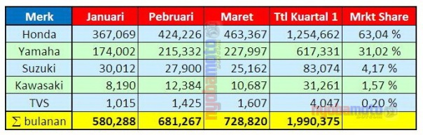 Data AISI Januari - Maret 2014
