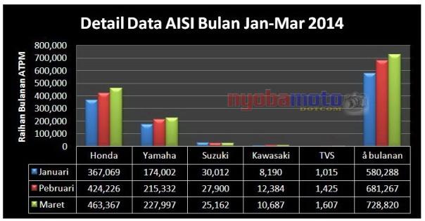 Data Januari - Maret dalam diagram