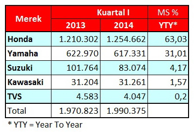 Tabel Data Market Share Kuartal 1 2014