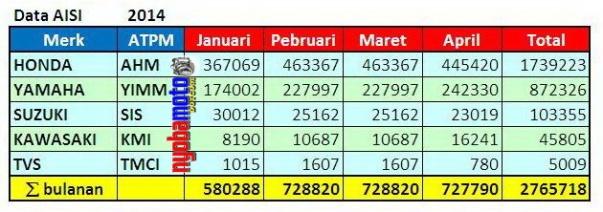 DATA AISI : Januari s/d April 2014