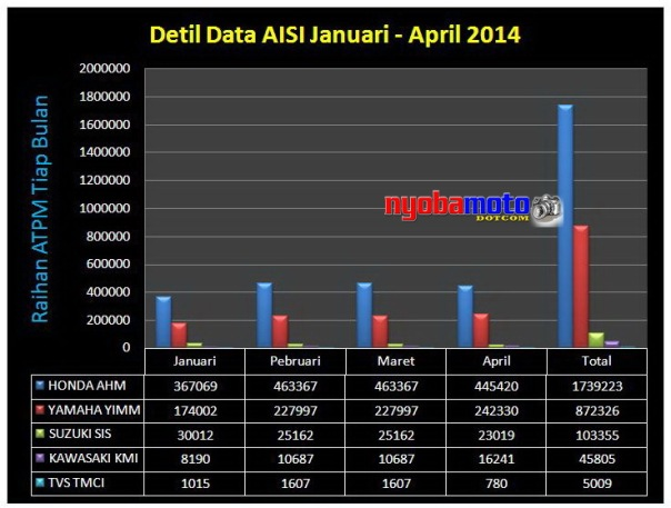Data AISI dalam Grafik - Januari s/d April 2014 -