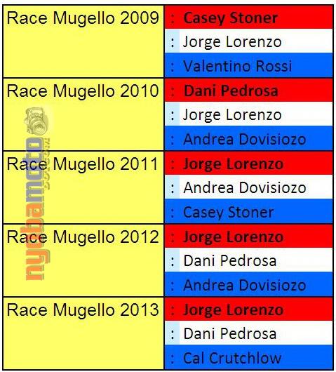 Hasil Mugello 2009 - 2013