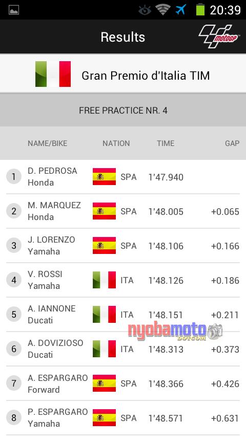 Hasil Free Practice 4 Mugello 2014