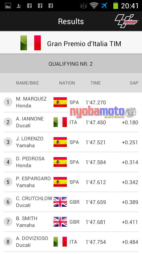 Hasil Kualifikasi Mugello 2014
