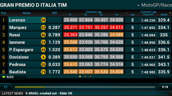 Lap 5 : Marquez satu-satunya yang bisa 1:47.xxx (Kualifikasi juga segitu kan?)