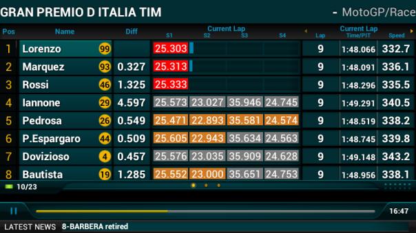 Lap 9 : Di sini Marc kalah cepat dari Lorenzo