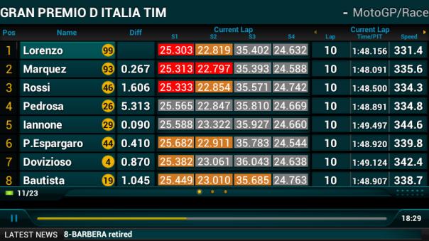 Lap 10 : Marc lebih cepat lap timenya (S2, S3 & S4. Lorenzo cepat di S1)