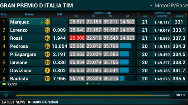 Lap 21 : Marc Overtake Lorenzo. Tapi catatan Lorenzo lebih baik dan bisa overtake Marquez lagi