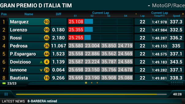 Lap 22 : Marc overtake lagi dan memperbaiki catatan waktu. S1 yang sering kedodoran malah lebih bagus