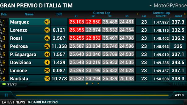 Lap 23 : Berakhir dengan S1,S2,S3 dipegang Marquez. Sementara Lorenzo di S4. Jelas finish duluan Marquez