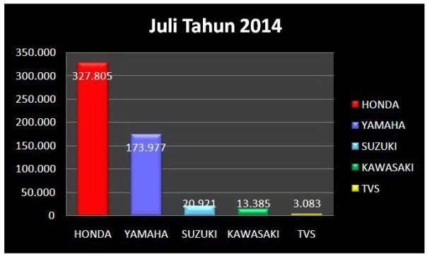 Data AISI Juli 2014 Diagram Balok