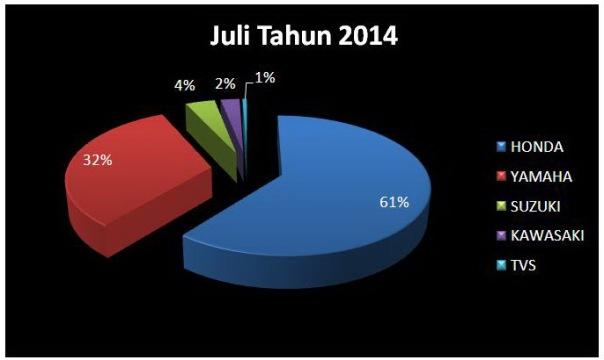 Data AISI Juli 2014 Diagaram Pie