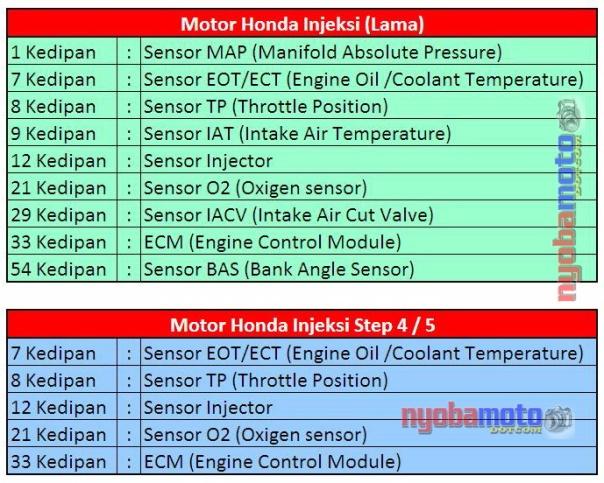 Tanda Kedip indikator Pgm-FI Honda