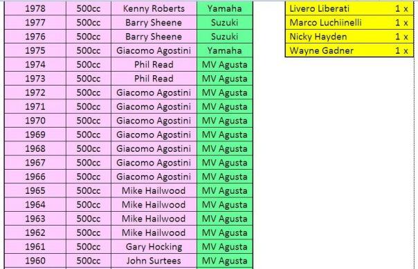 Daftar Juara Dunia Merk dan Pebalap_3