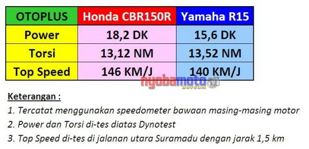 Komparasi Data CBR150R vs YZF R15