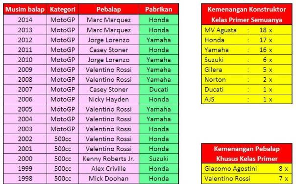 Daftar Juara Dunia Merk dan Pebalap_1