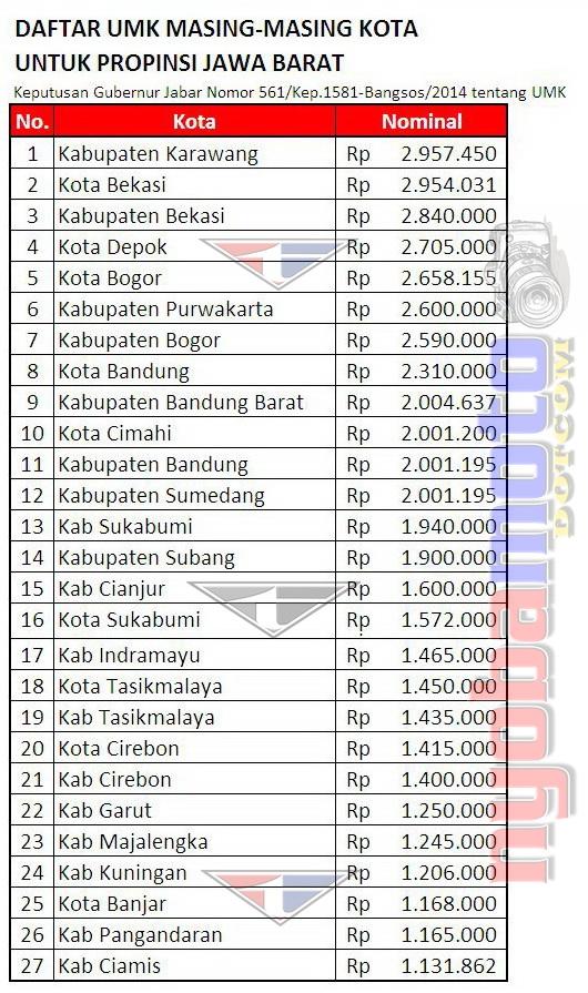 Daftar UMK Jawa Barat 2015