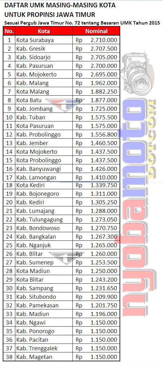 Daftar UMK Jatim 2015 sesuai Pergub