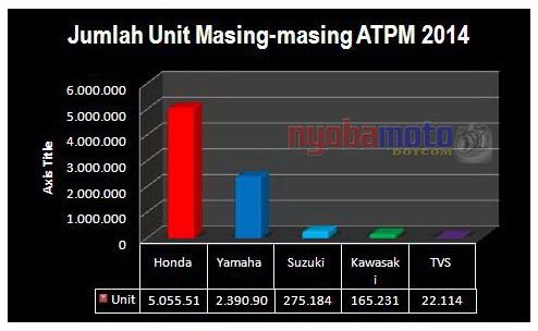 AISI 2014_Jumlah Unit Masing-masing ATPM