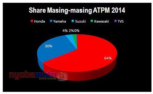 Share masing-masing ATPM