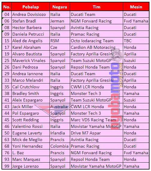Daftar Pebalap, Negara, Tim dan Motor