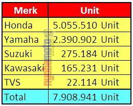 Rincian Total per merk 2014