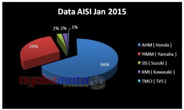 MS Data AISI Januari 2015