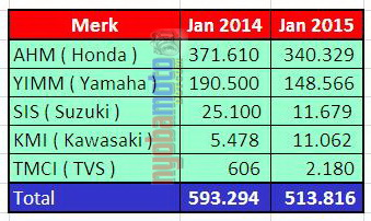 Data AISI dalam Tabel Untuk Januari 2014-2015