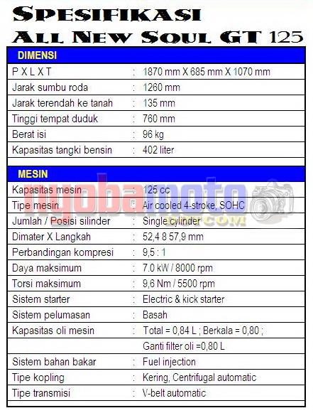 Spesifikasi New Soul GT 125_1