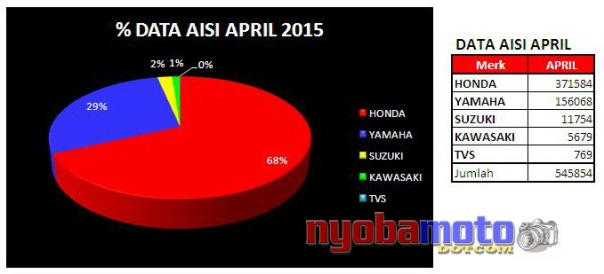 Data AISI April 2015
