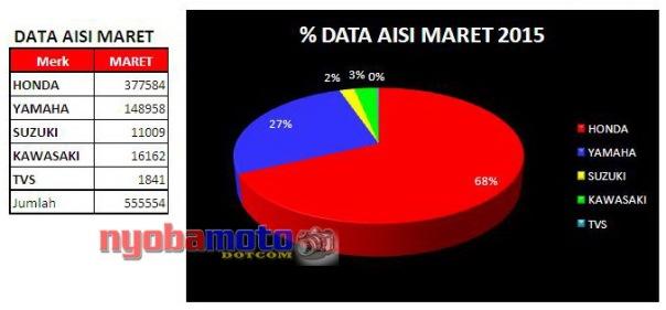 Data AISI Maret 2015
