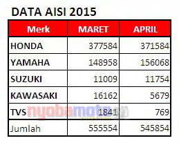 Perbandingan data Maret dan April 2015