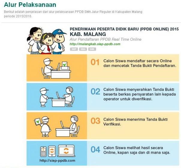 Gambaran ringkas tahapan yang harus ditempuh Pendaftar PPDB 2015