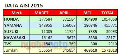 Data AISI Maret April Mei dalam tabel