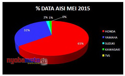 Diagram Pie : Data AISI Bulan Mei 2015