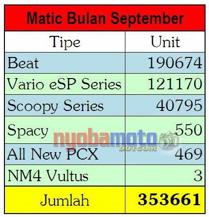 Segemn Matic Honda bulan September 2015