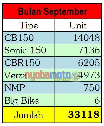 Segemn Sport Honda bulan September 2015