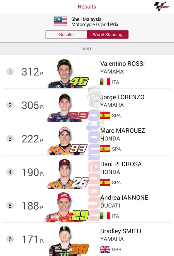 Perhatikan poin Dani Pedrosa dan Andrea Iannone yang tipis... terpaut dua angka saja