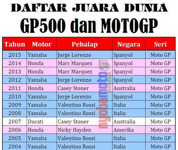 Juara Dunia MotoGP_1