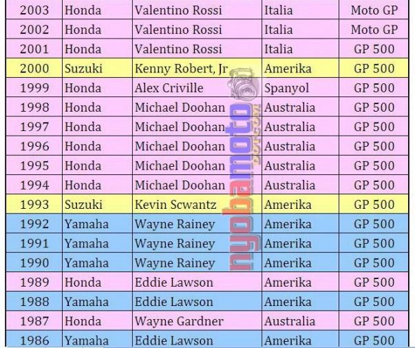 Juara Dunia MotoGP_2