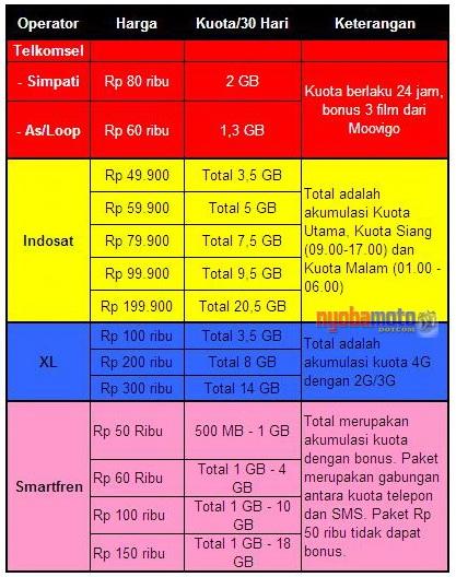 Daftar Harga Paket 4G All Operator