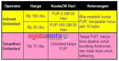 Daftar Paket 4G Unlimited Khusus Indosat dan Smartfriend