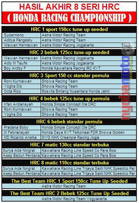 Data lengkap Hasil HRC