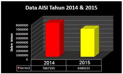 Raihan AISI tahun 2014 dan 2015